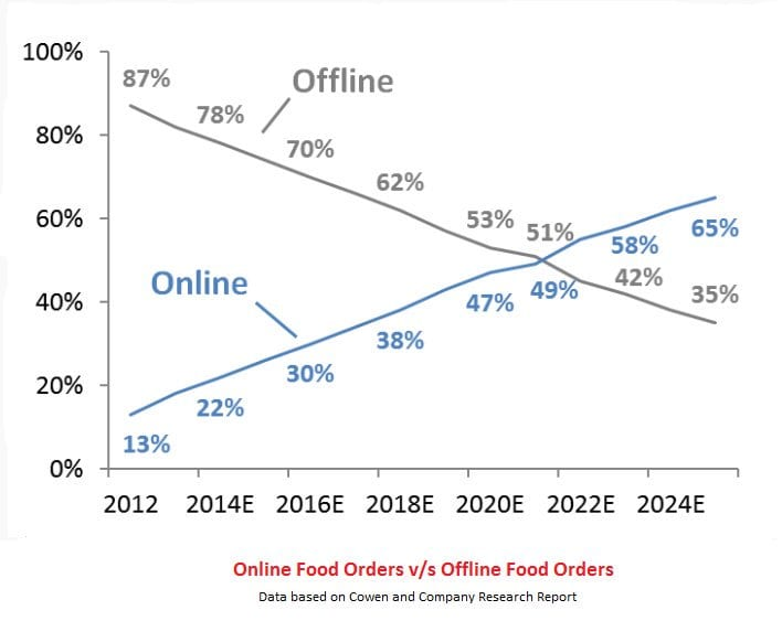 How to Choose Online Food Ordering System?- Market Research, Stats & Solutions