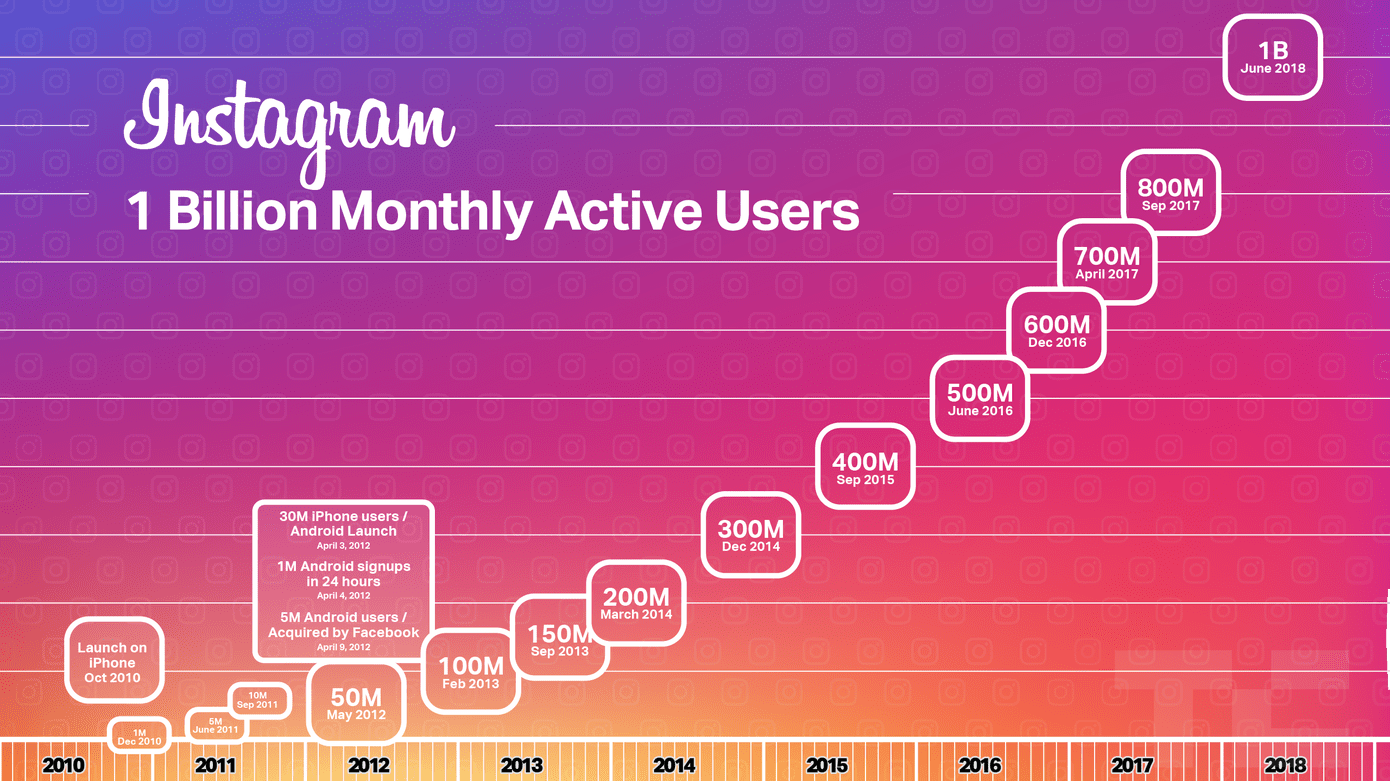 Instagram Users Stats