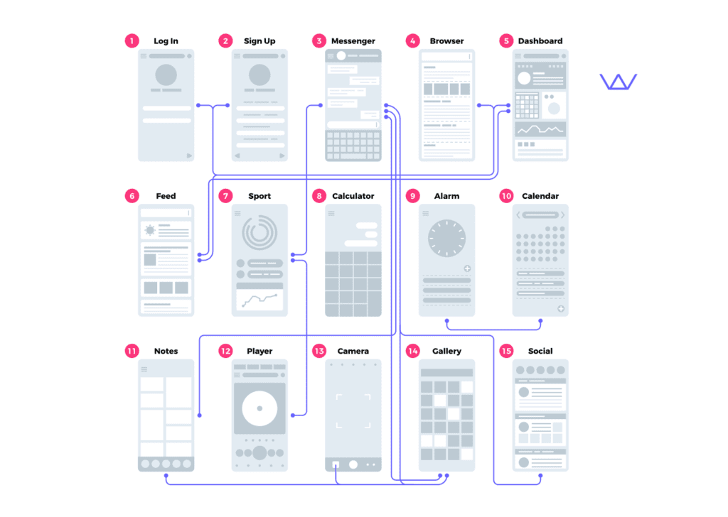 Wolfpack Digital UX/UI designers giving the example of wireframing of a mobile app