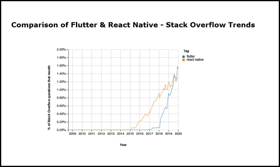 Comparison of Flutter and React Native - Stack Overflow