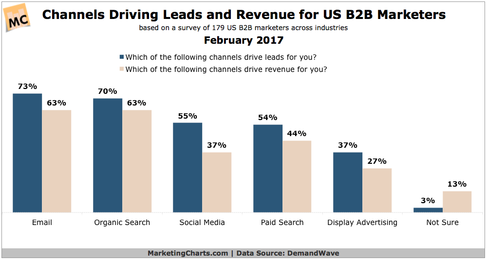 marketing Channels that drive leads and revenue